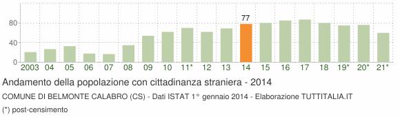Grafico andamento popolazione stranieri Comune di Belmonte Calabro (CS)