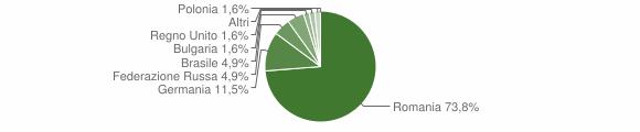 Grafico cittadinanza stranieri - Belmonte Calabro 2012
