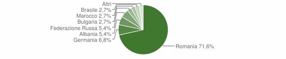Grafico cittadinanza stranieri - Belmonte Calabro 2019