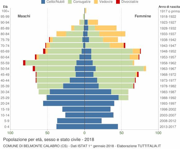 Grafico Popolazione per età, sesso e stato civile Comune di Belmonte Calabro (CS)