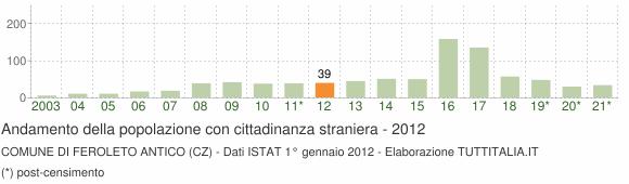 Grafico andamento popolazione stranieri Comune di Feroleto Antico (CZ)
