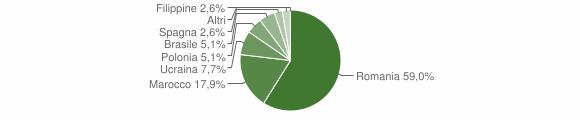 Grafico cittadinanza stranieri - Feroleto Antico 2012