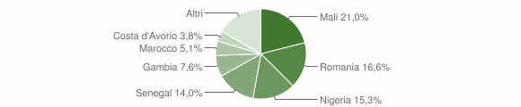 Grafico cittadinanza stranieri - Feroleto Antico 2016