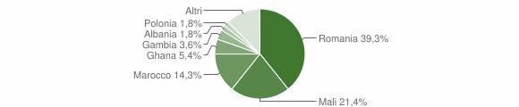 Grafico cittadinanza stranieri - Feroleto Antico 2018