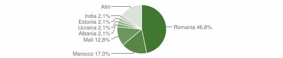 Grafico cittadinanza stranieri - Feroleto Antico 2019