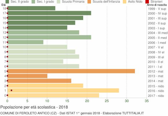 Grafico Popolazione in età scolastica - Feroleto Antico 2018