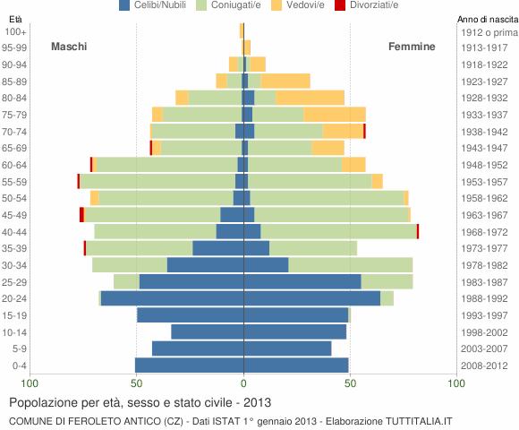 Grafico Popolazione per età, sesso e stato civile Comune di Feroleto Antico (CZ)