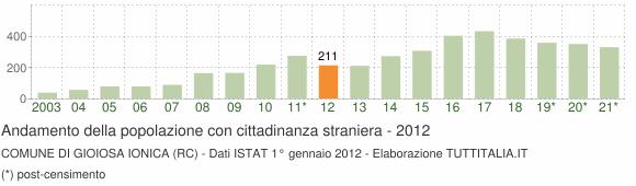Grafico andamento popolazione stranieri Comune di Gioiosa Ionica (RC)