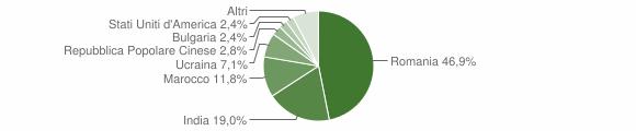 Grafico cittadinanza stranieri - Gioiosa Ionica 2012