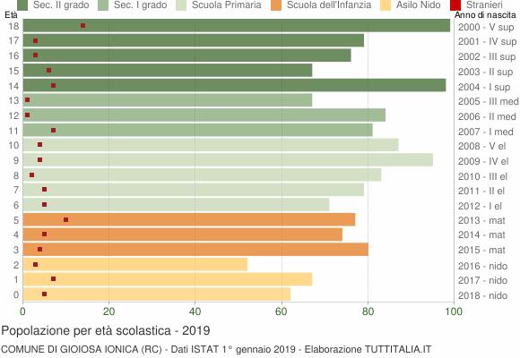 Grafico Popolazione in età scolastica - Gioiosa Ionica 2019