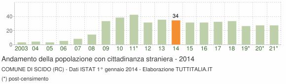 Grafico andamento popolazione stranieri Comune di Scido (RC)