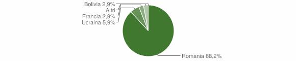 Grafico cittadinanza stranieri - Scido 2014