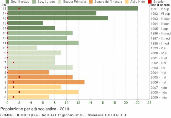 Grafico Popolazione in età scolastica - Scido 2010