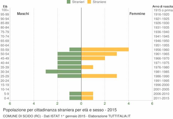 Grafico cittadini stranieri - Scido 2015