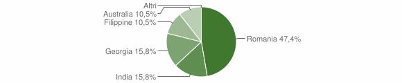 Grafico cittadinanza stranieri - Caraffa del Bianco 2019