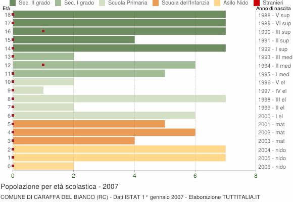 Grafico Popolazione in età scolastica - Caraffa del Bianco 2007