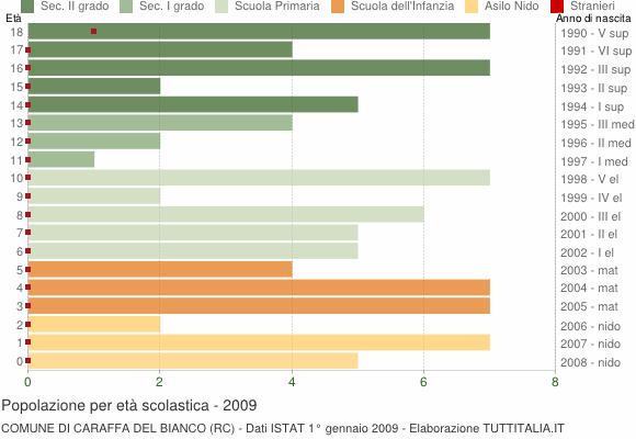 Grafico Popolazione in età scolastica - Caraffa del Bianco 2009