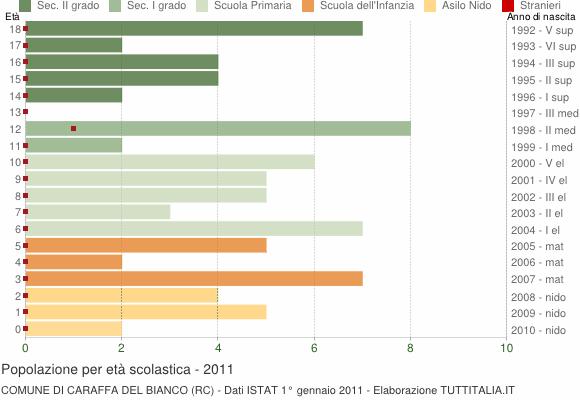 Grafico Popolazione in età scolastica - Caraffa del Bianco 2011