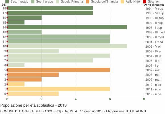 Grafico Popolazione in età scolastica - Caraffa del Bianco 2013