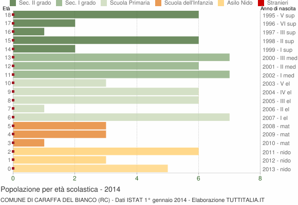 Grafico Popolazione in età scolastica - Caraffa del Bianco 2014