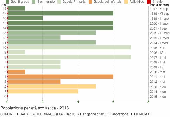 Grafico Popolazione in età scolastica - Caraffa del Bianco 2016