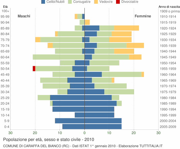 Grafico Popolazione per età, sesso e stato civile Comune di Caraffa del Bianco (RC)