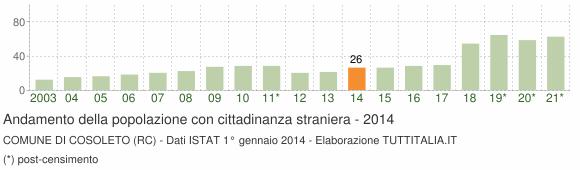 Grafico andamento popolazione stranieri Comune di Cosoleto (RC)
