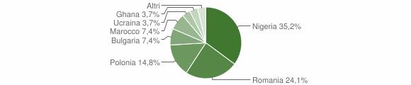 Grafico cittadinanza stranieri - Cosoleto 2018