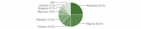 Grafico cittadinanza stranieri - Cosoleto 2019