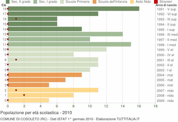 Grafico Popolazione in età scolastica - Cosoleto 2010