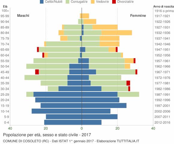 Grafico Popolazione per età, sesso e stato civile Comune di Cosoleto (RC)