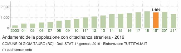 Grafico andamento popolazione stranieri Comune di Gioia Tauro (RC)