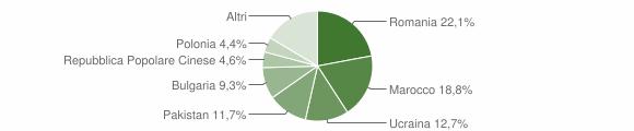 Grafico cittadinanza stranieri - Gioia Tauro 2018