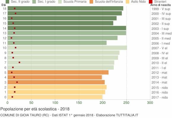 Grafico Popolazione in età scolastica - Gioia Tauro 2018