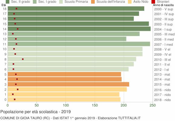 Grafico Popolazione in età scolastica - Gioia Tauro 2019