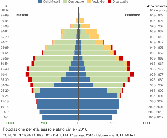 Grafico Popolazione per età, sesso e stato civile Comune di Gioia Tauro (RC)