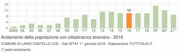 Grafico andamento popolazione stranieri Comune di Laino Castello (CS)