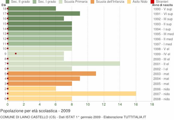 Grafico Popolazione in età scolastica - Laino Castello 2009