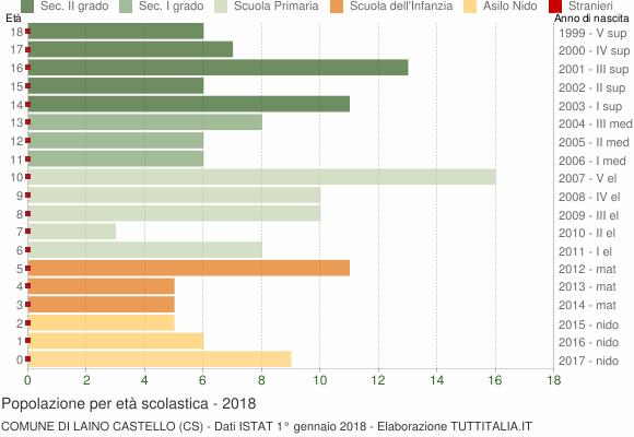 Grafico Popolazione in età scolastica - Laino Castello 2018