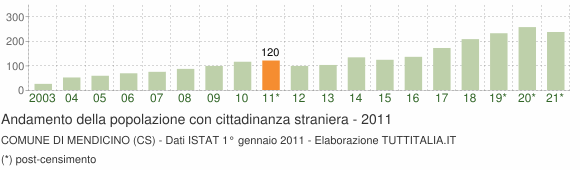 Grafico andamento popolazione stranieri Comune di Mendicino (CS)