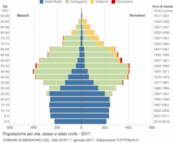 Grafico Popolazione per età, sesso e stato civile Comune di Mendicino (CS)