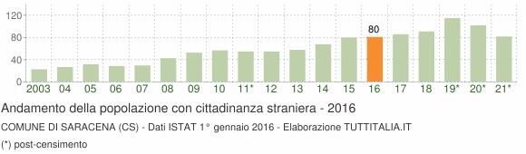 Grafico andamento popolazione stranieri Comune di Saracena (CS)