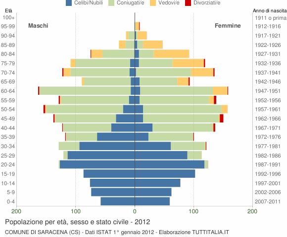 Grafico Popolazione per età, sesso e stato civile Comune di Saracena (CS)
