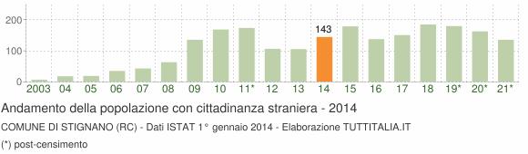 Grafico andamento popolazione stranieri Comune di Stignano (RC)