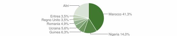 Grafico cittadinanza stranieri - Stignano 2014