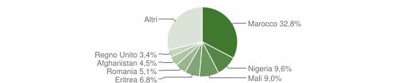 Grafico cittadinanza stranieri - Stignano 2015