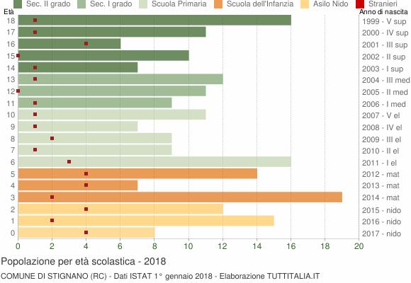 Grafico Popolazione in età scolastica - Stignano 2018