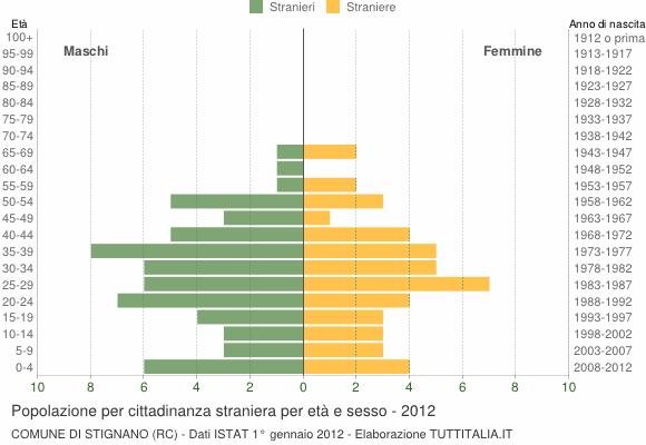 Grafico cittadini stranieri - Stignano 2012