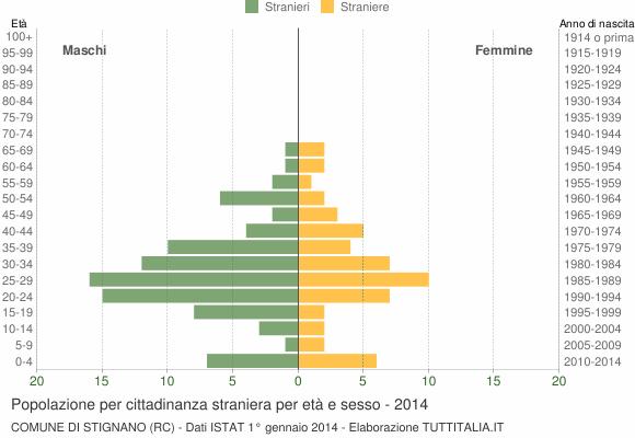 Grafico cittadini stranieri - Stignano 2014