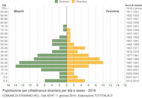 Grafico cittadini stranieri - Stignano 2016